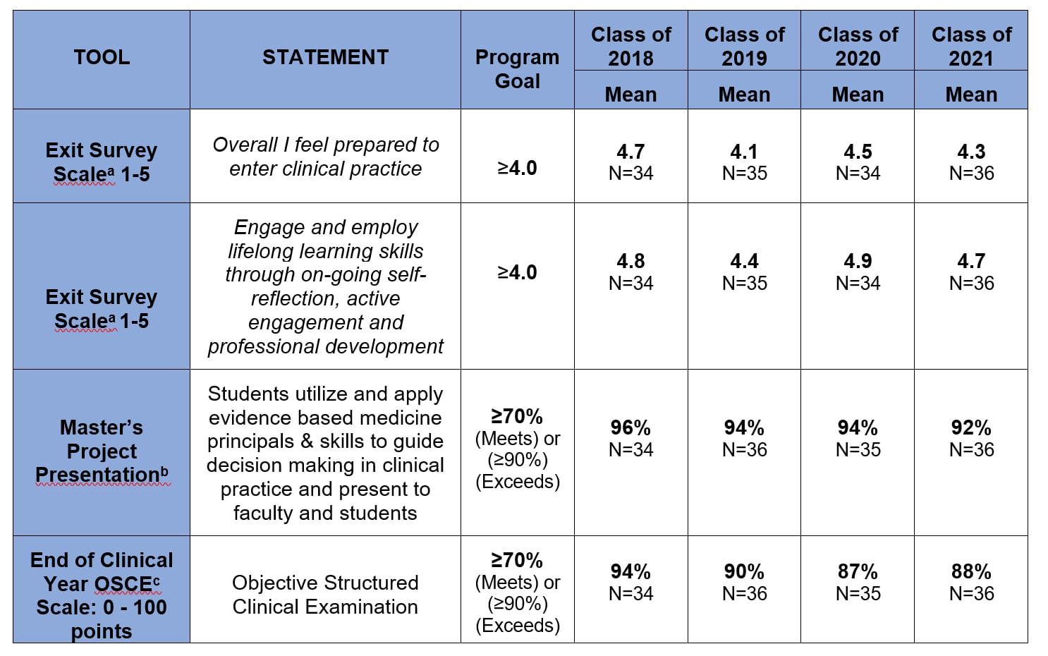 Exit survey about how well JWU's PA program prepared graduates for entry into practice