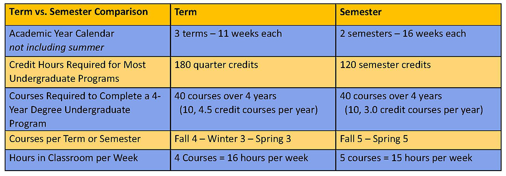Johnson And Wales Calendar 2019 Conversion to Semesters | Johnson & Wales University