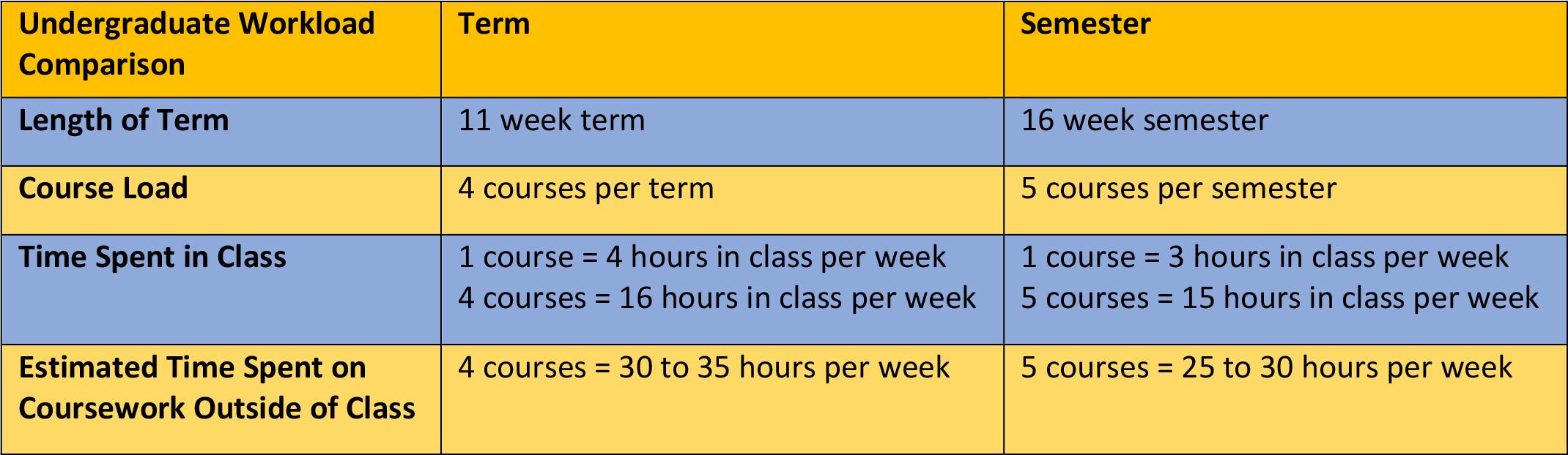 Johnson And Wales Calendar 2020 Conversion to Semesters | Johnson & Wales University