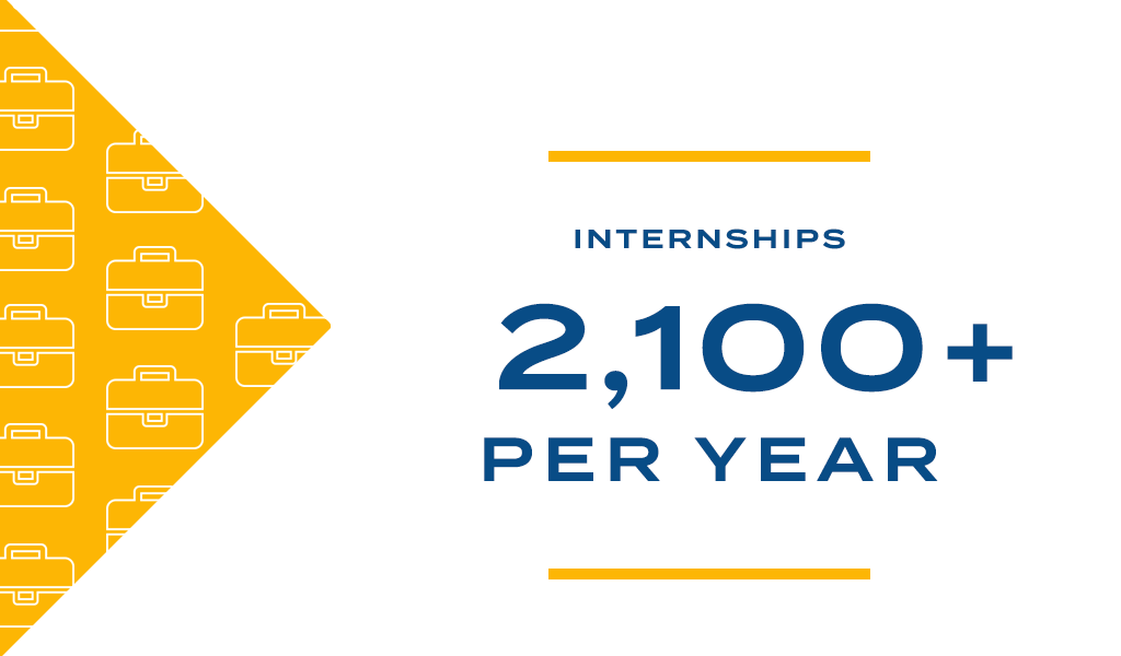 JWU students completed more than 3,000 internships